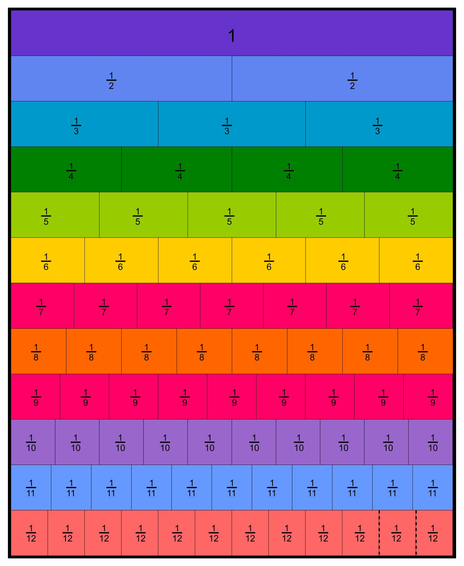 Printable Fraction Chart
