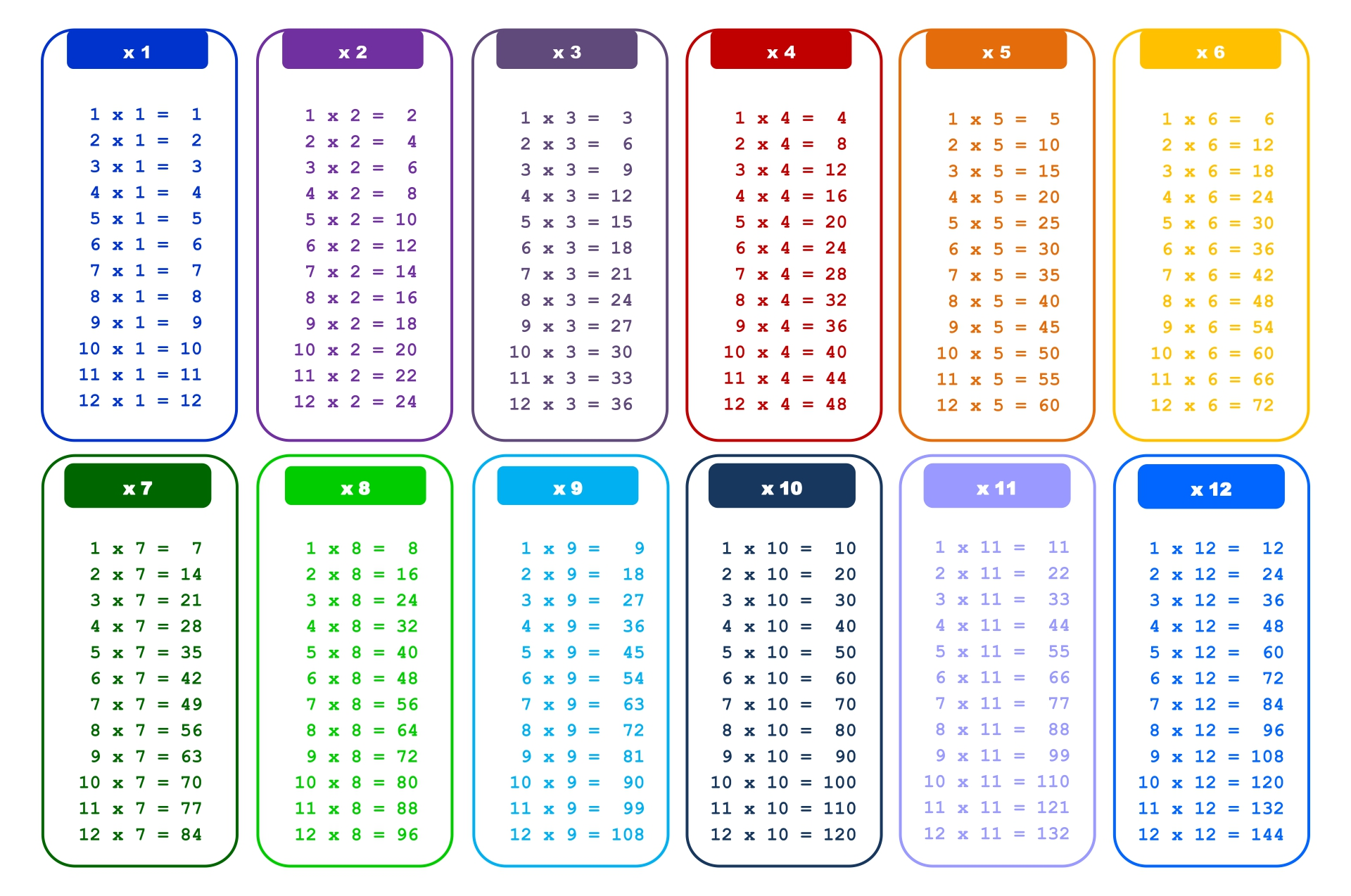 Printable Multiplication Tables 0 12