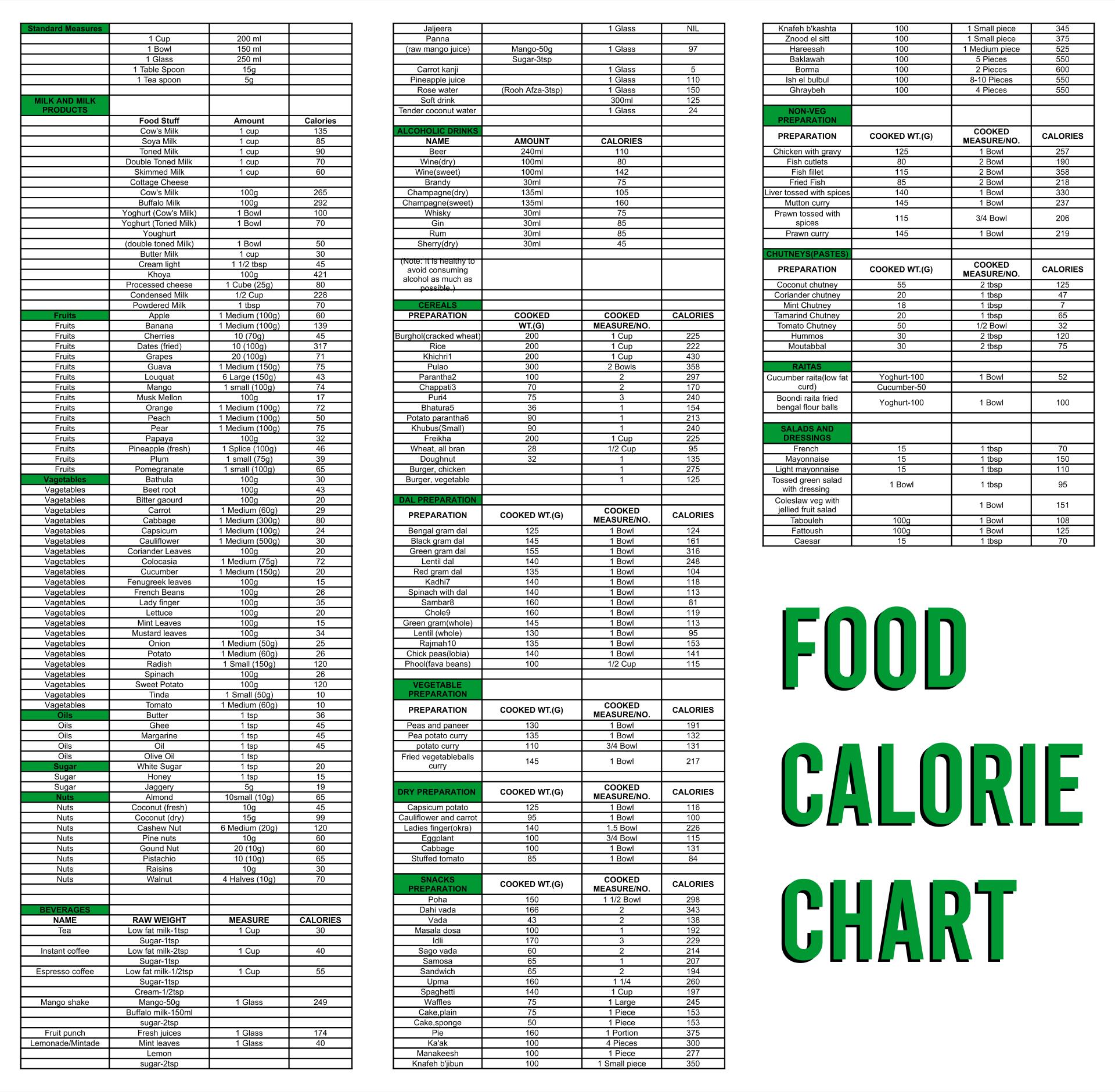 Printable Food Calorie Chart