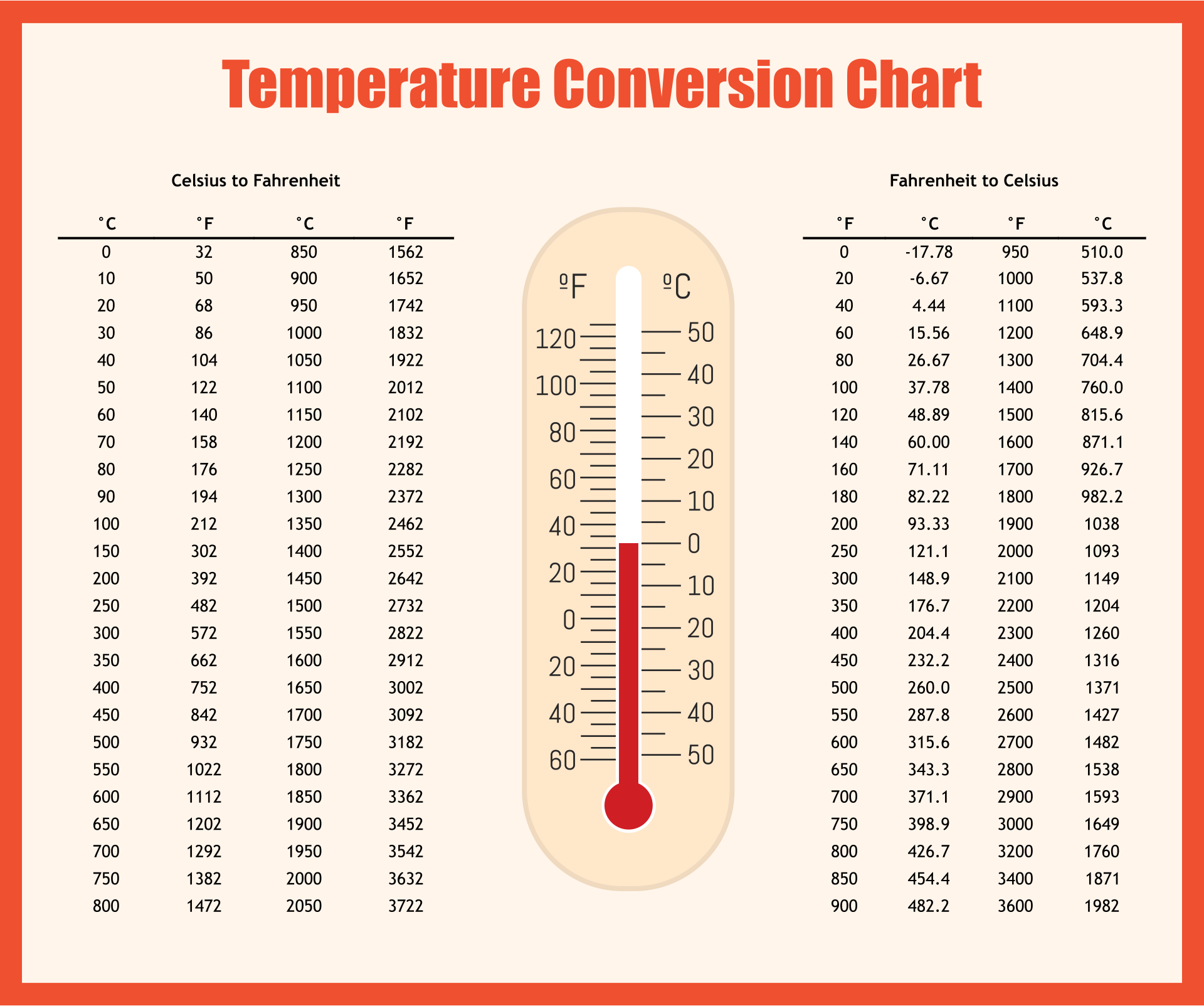 Temperature Conversion Chart Printable