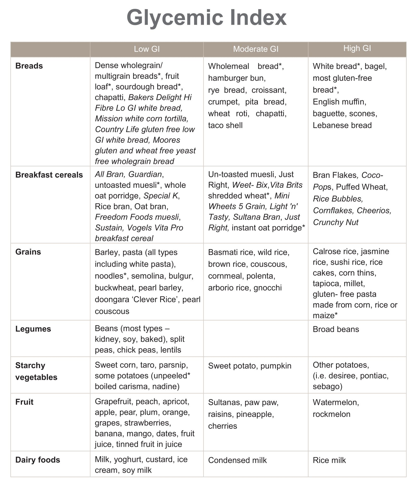 Printable Low Glycemic Food Chart