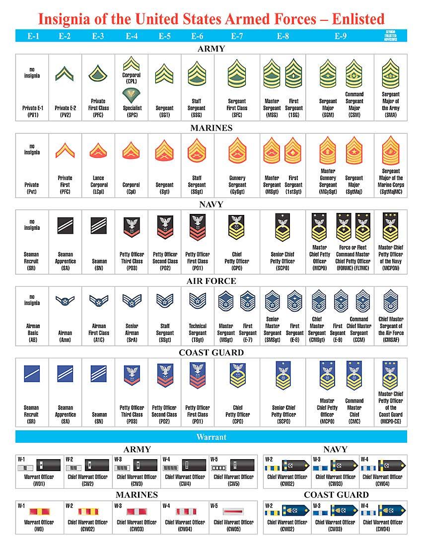 Air Force Rank Chart Printable - Air Force Officer Rank Insignia Chart ...