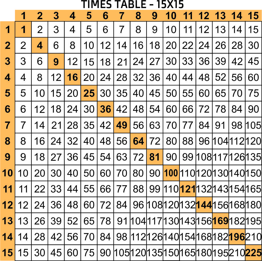 Printable Multiplication Chart 1-20