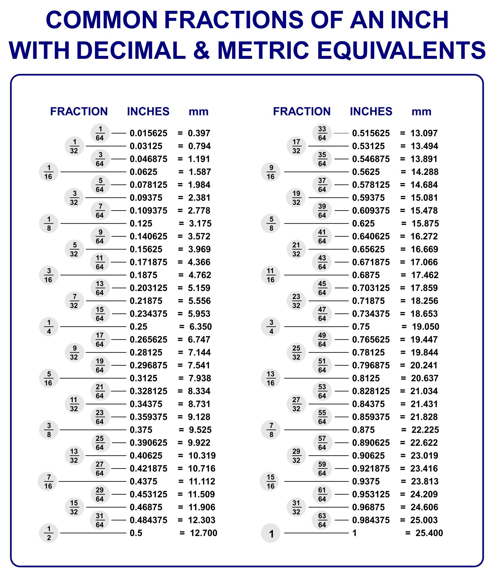 Decimal Chart Printable