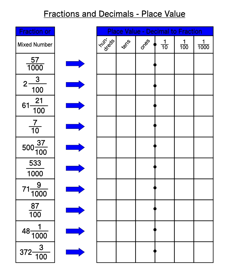 Printable Fraction Decimal Percent Conversion