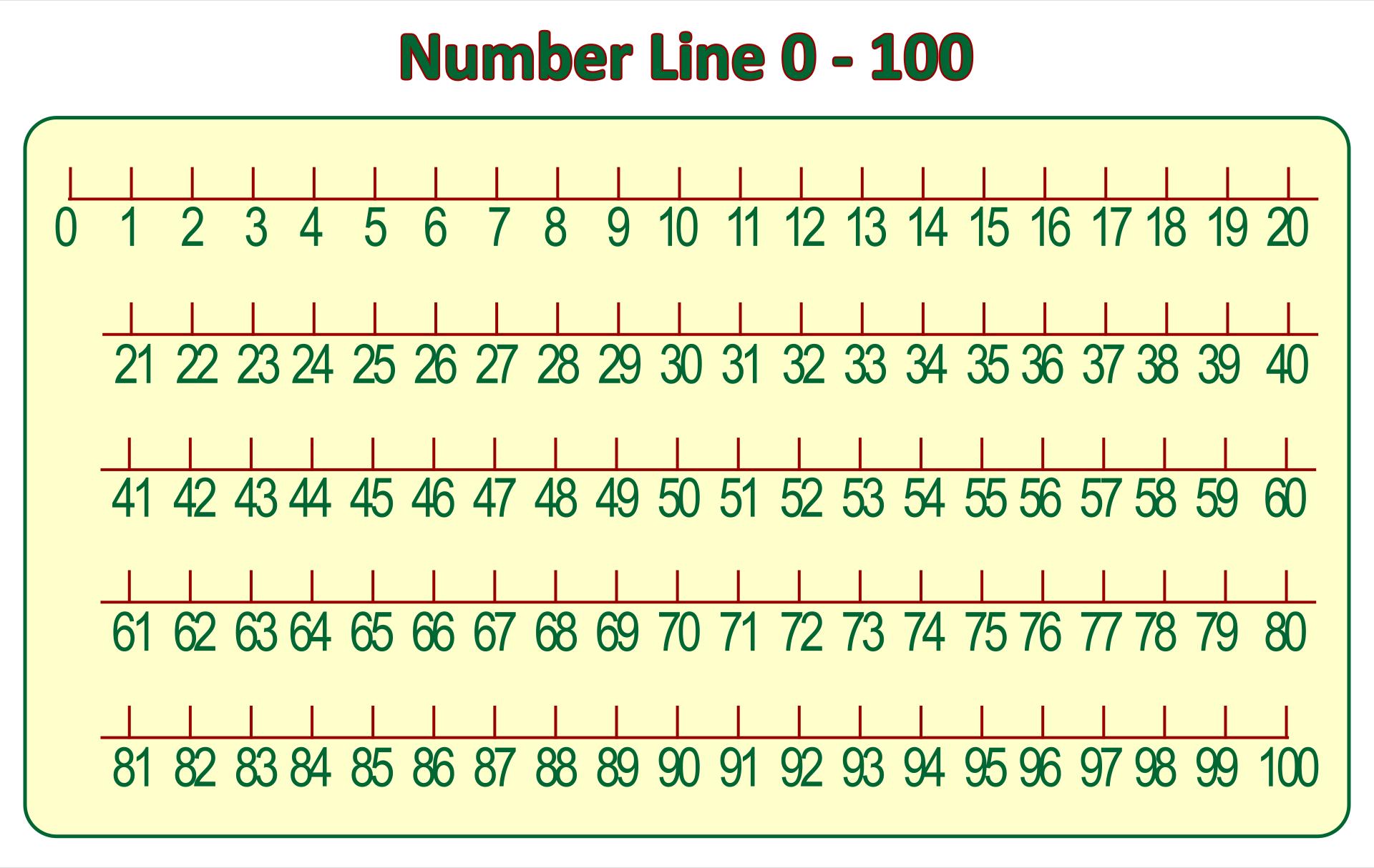 Hundreds Number Line Printable